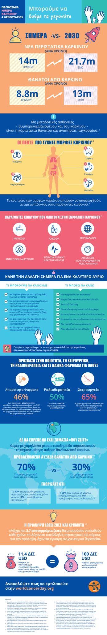 karkinos-kai-diatrofi-infographic